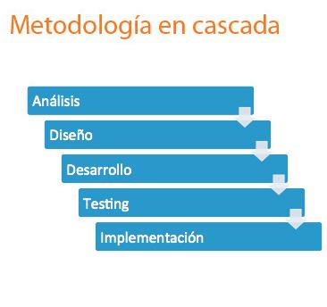 metodología de desarrollo waterfall