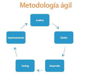 metodología de desarrollo agile