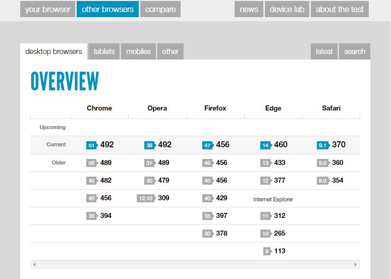 HTML5test - Imagen 3