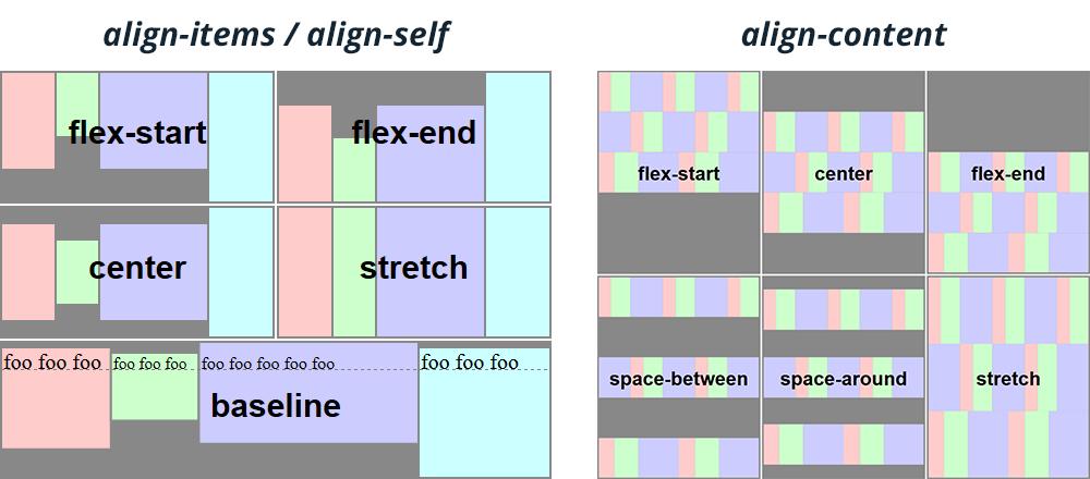 Flexbox align