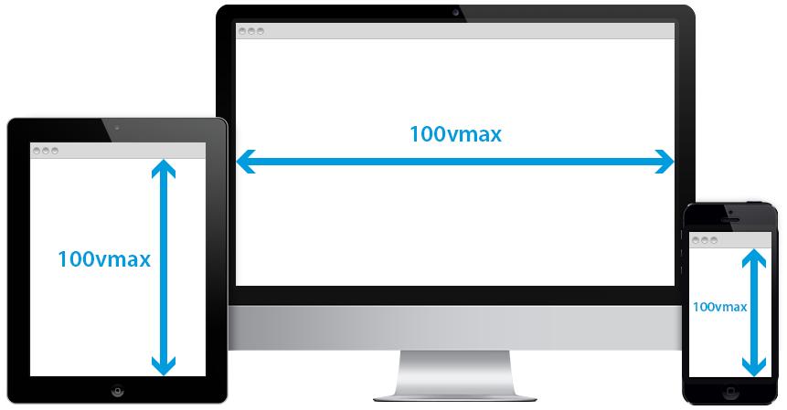 viewport units - 100vmax