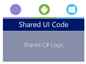 Xamarin: Shared UI Code