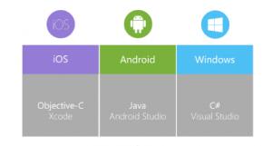 Xamarin: iOS Android Windows