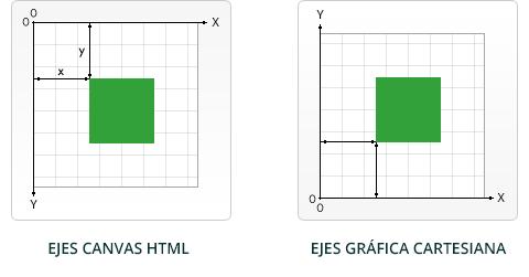 Canvas HTML5 - Orientación de los ejes